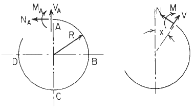 Resultant moment, hoop load, and radial shear