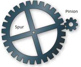 Typical Pinion and Spur Gear Arrangement