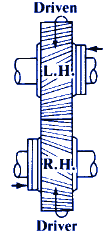Helical GEar Set Parallel Shafts