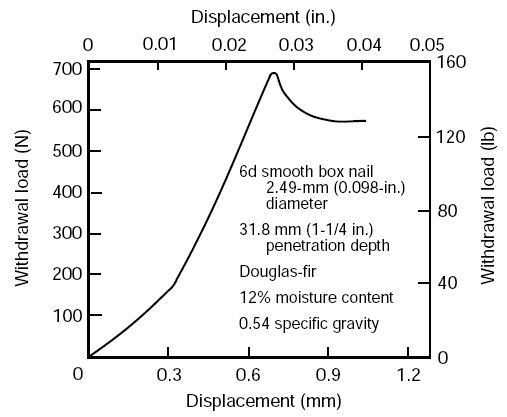 Typical load–displacement curve for direct removal of a nail