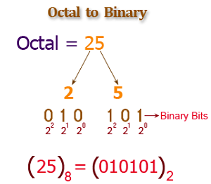 Octal to Binary Conversion