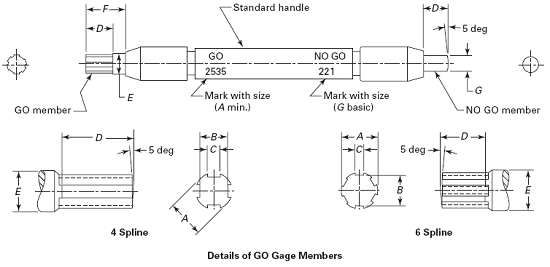 Dimensions of Go and No Go Gages for Spline Sockets per. ASME B18.3