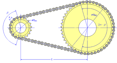 Sprocket Center Distance for a Roller Chain of known Length Equation and Calculator