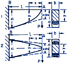 Beam Deflection Equation Calculator with Variable Shape Fixed End Single Concentrated Force Applied