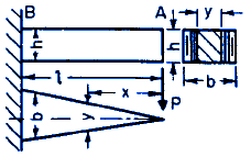 Beam Stress Deflection Equations Calculator Triangular Shape